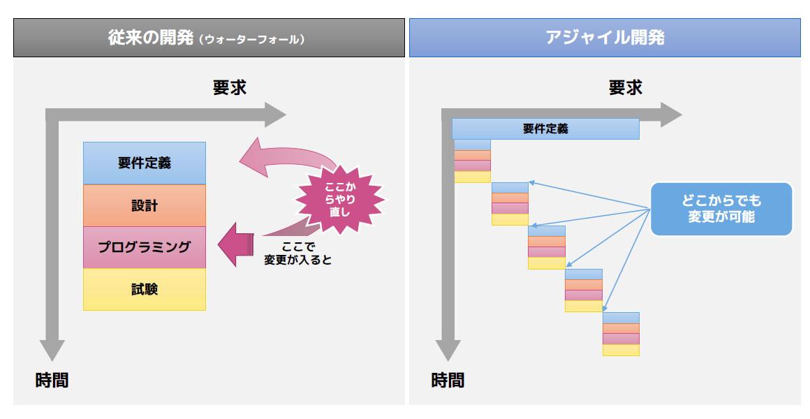 アジャイル開発のイメージ図