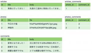 複数の関連テーブルデータ
