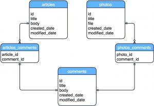 複数の関連テーブル設計