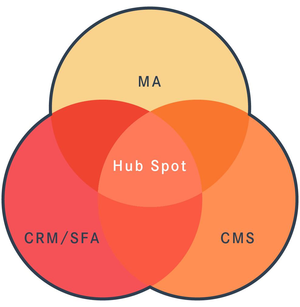 ハブスポットとはを表すグラフィック